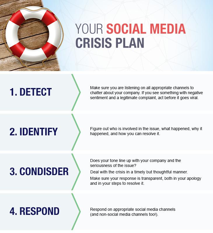 your-social-media-crisis-plan